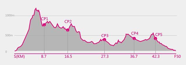 全程组(50KM)赛道海拔攀升剖面图:.jpg