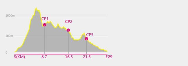 半程组(29KM)赛道海拔攀升剖面图:.jpg